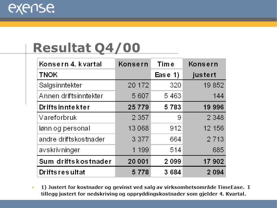 Resultat Q4/00  1) Justert for kostnader og gevinst ved salg av virksomhetsområde TimeEase. I tillegg justert for nedskriving og oppryddingskostnader