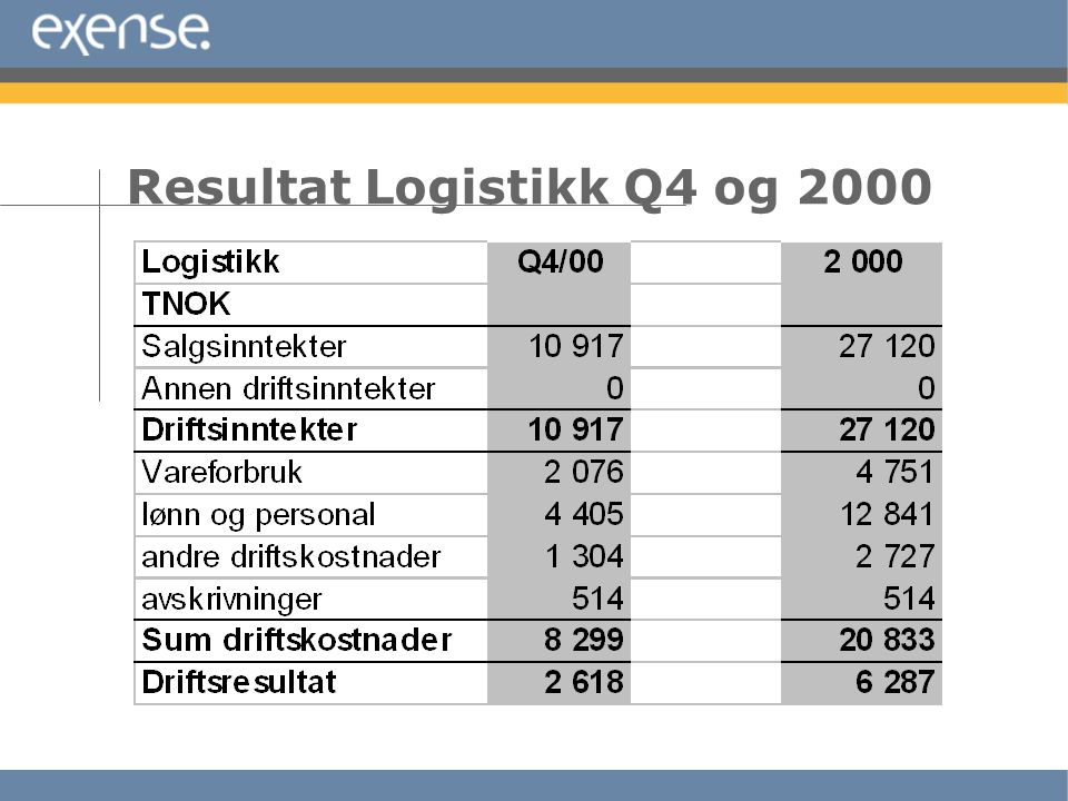 Resultat Logistikk Q4 og 2000