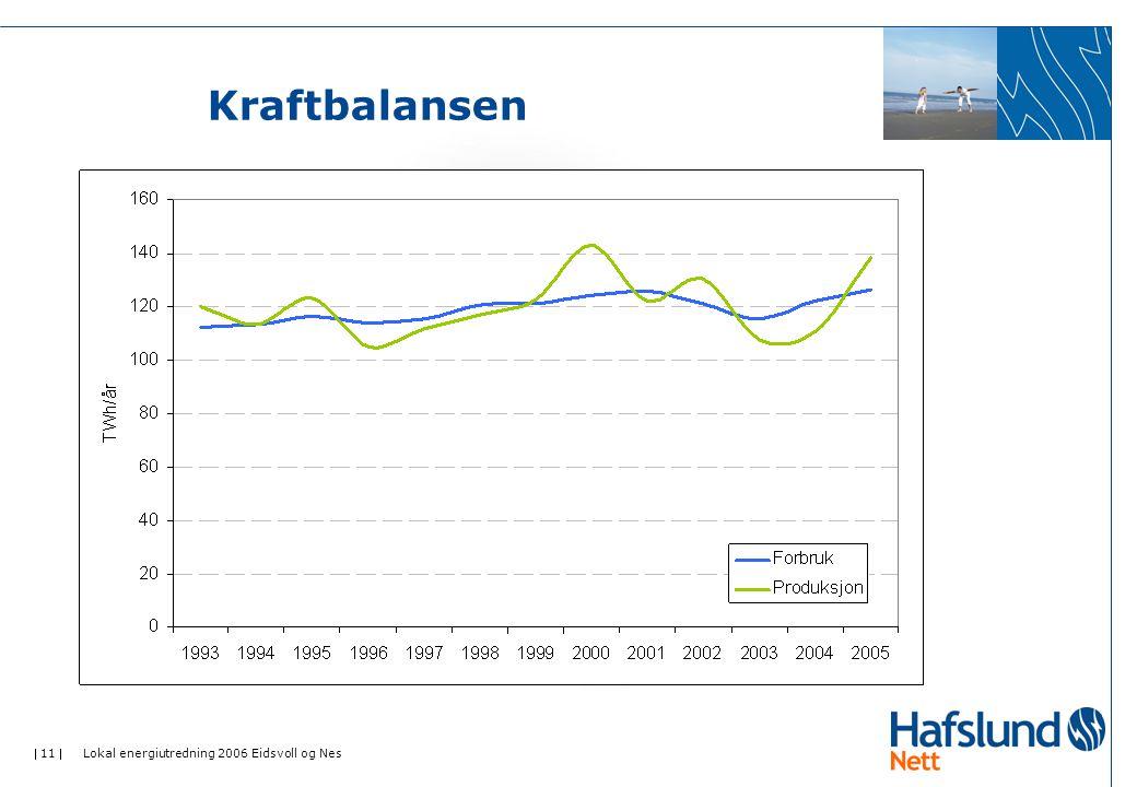  11  Lokal energiutredning 2006 Eidsvoll og Nes Kraftbalansen