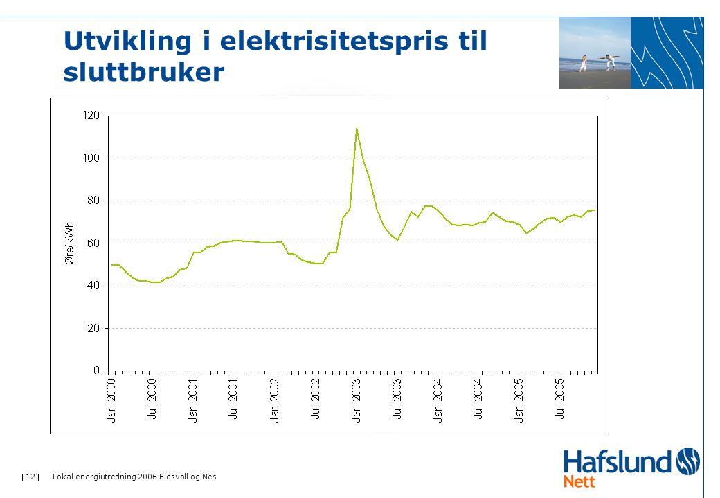  12  Lokal energiutredning 2006 Eidsvoll og Nes Utvikling i elektrisitetspris til sluttbruker