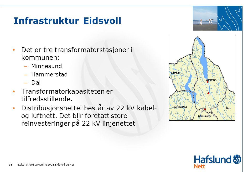  16  Lokal energiutredning 2006 Eidsvoll og Nes Infrastruktur Eidsvoll • Det er tre transformatorstasjoner i kommunen: – Minnesund – Hammerstad – Dal • Transformatorkapasiteten er tilfredsstillende.