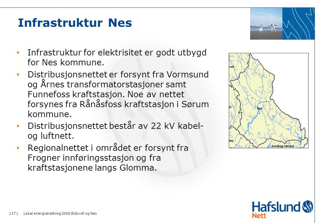  17  Lokal energiutredning 2006 Eidsvoll og Nes Infrastruktur Nes • Infrastruktur for elektrisitet er godt utbygd for Nes kommune.