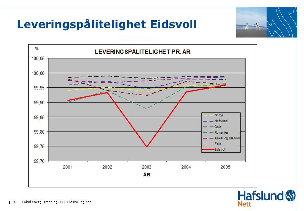  19  Lokal energiutredning 2006 Eidsvoll og Nes Leveringspålitelighet Eidsvoll