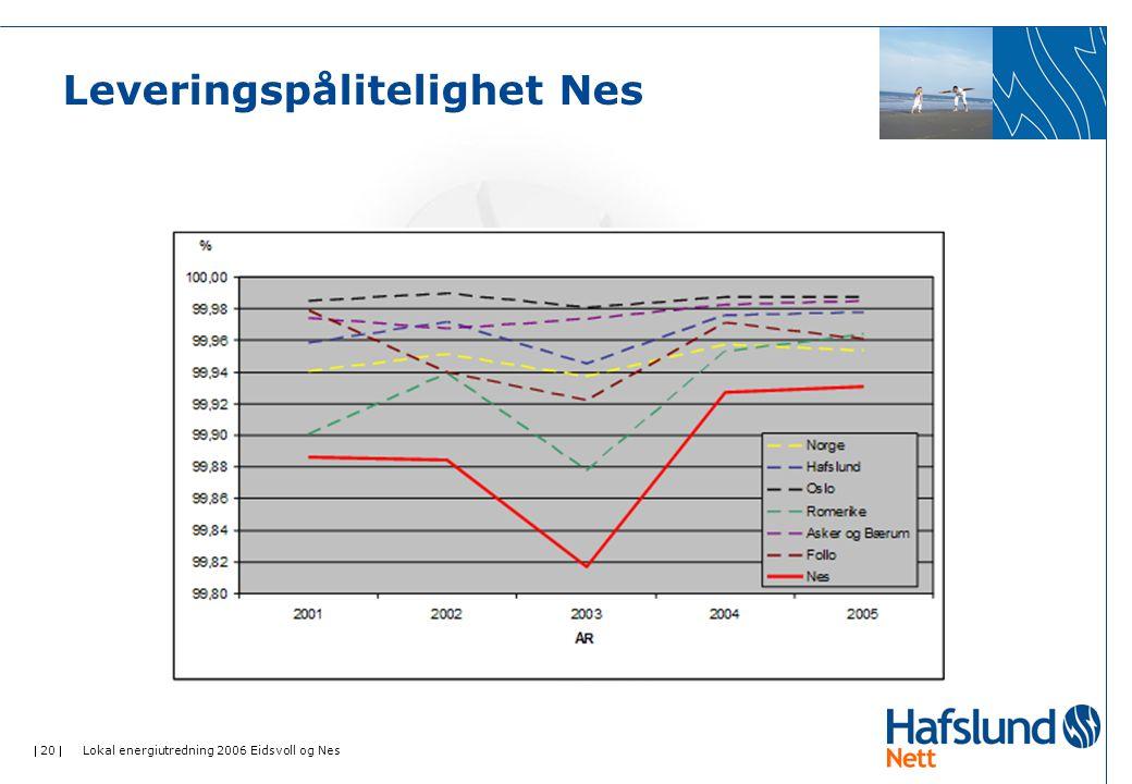  20  Lokal energiutredning 2006 Eidsvoll og Nes Leveringspålitelighet Nes