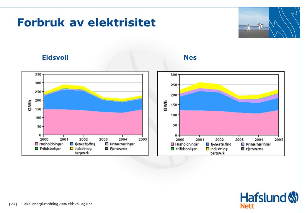  23  Lokal energiutredning 2006 Eidsvoll og Nes Forbruk av elektrisitet EidsvollNes