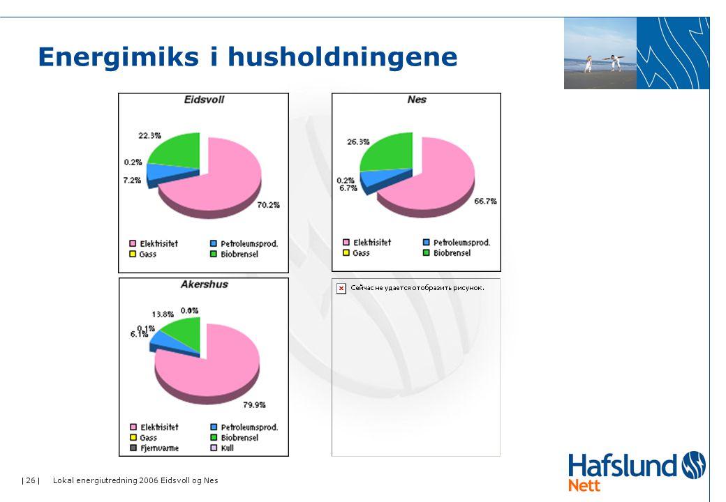  26  Lokal energiutredning 2006 Eidsvoll og Nes Energimiks i husholdningene