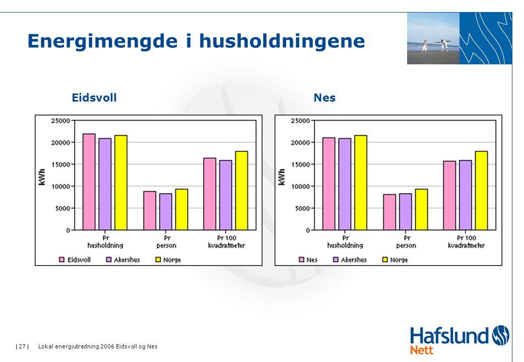  27  Lokal energiutredning 2006 Eidsvoll og Nes Energimengde i husholdningene EidsvollNes