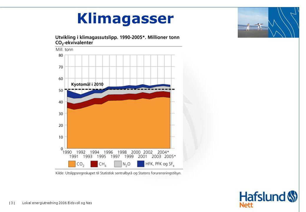  3  Lokal energiutredning 2006 Eidsvoll og Nes Klimagasser