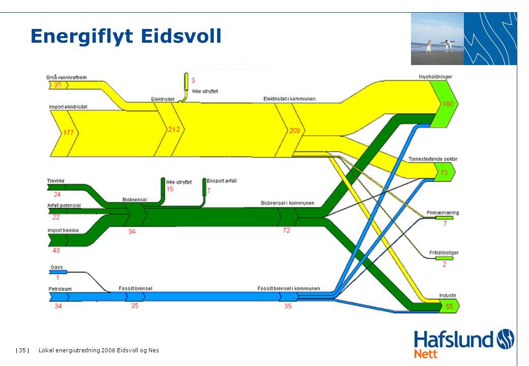  35  Lokal energiutredning 2006 Eidsvoll og Nes Energiflyt Eidsvoll