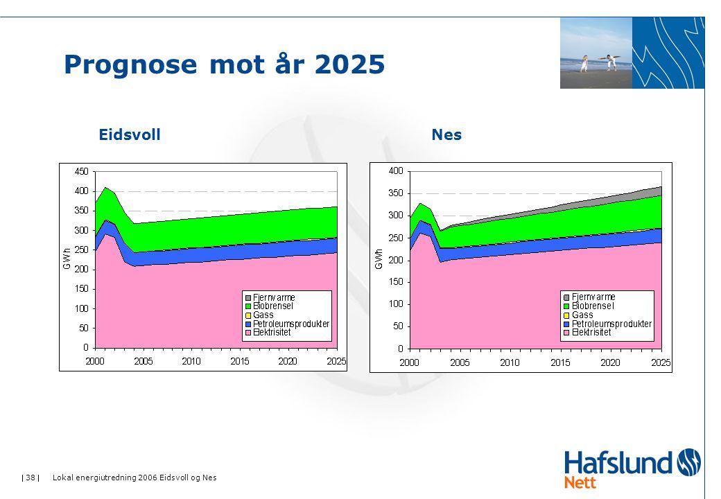  38  Lokal energiutredning 2006 Eidsvoll og Nes Prognose mot år 2025 EidsvollNes