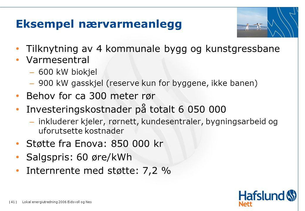  41  Lokal energiutredning 2006 Eidsvoll og Nes Eksempel nærvarmeanlegg • Tilknytning av 4 kommunale bygg og kunstgressbane • Varmesentral – 600 kW biokjel – 900 kW gasskjel (reserve kun for byggene, ikke banen) • Behov for ca 300 meter rør • Investeringskostnader på totalt 6 050 000 – inkluderer kjeler, rørnett, kundesentraler, bygningsarbeid og uforutsette kostnader • Støtte fra Enova: 850 000 kr • Salgspris: 60 øre/kWh • Internrente med støtte: 7,2 %