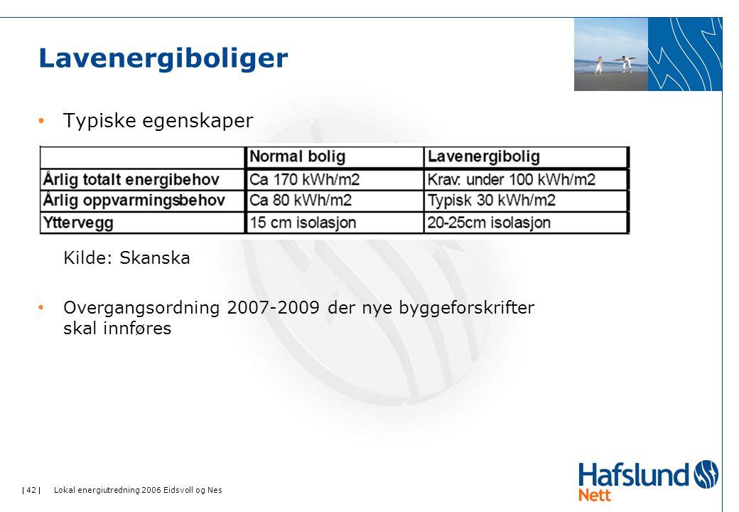  42  Lokal energiutredning 2006 Eidsvoll og Nes Lavenergiboliger • Typiske egenskaper Kilde: Skanska • Overgangsordning 2007-2009 der nye byggeforskrifter skal innføres
