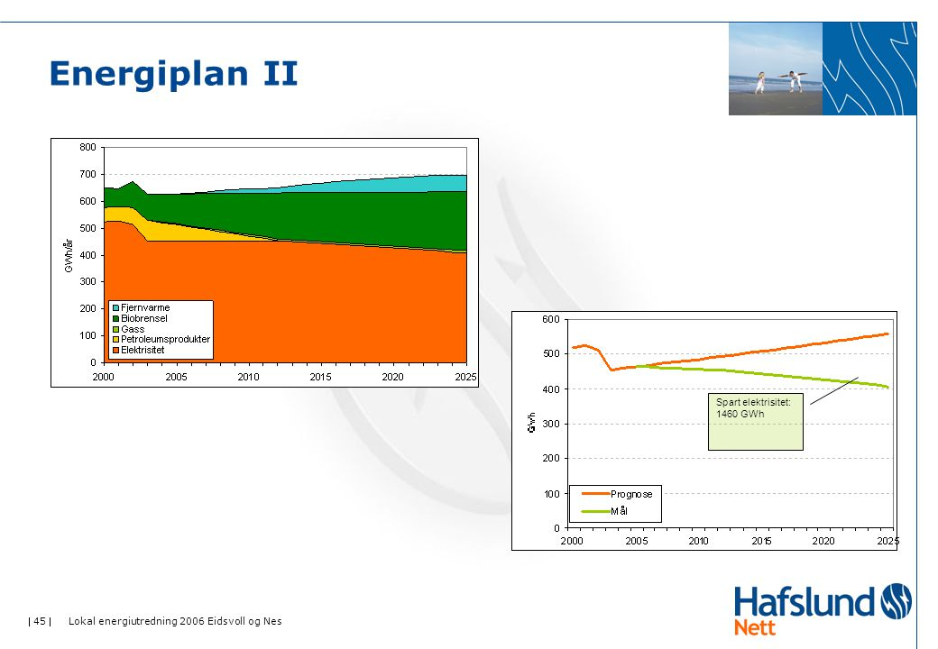  45  Lokal energiutredning 2006 Eidsvoll og Nes Energiplan II Spart elektrisitet: 1460 GWh