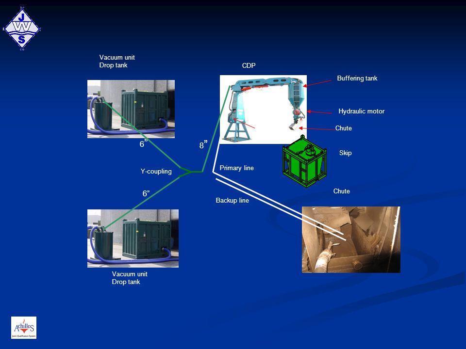 "Vacuum unit Drop tank Chute Vacuum unit Drop tank CDP Skip Y-coupling 6""6"" 6"" 8""8"" Backup line Primary line Buffering tank Hydraulic motor Chute"