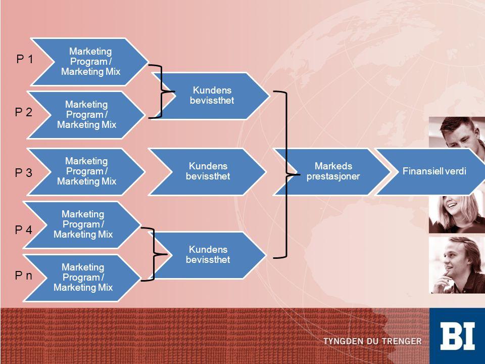 Marketing Program / Marketing Mix Kundens bevissthet Markeds prestasjoner Finansiell verdi Marketing Program / Marketing Mix Kundens bevissthet P 1 P 2 P 3 P 4 P n