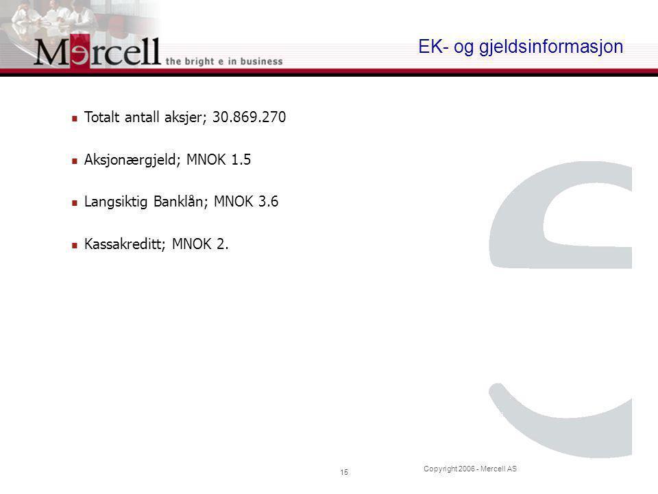 Copyright 2006 - Mercell AS 15 EK- og gjeldsinformasjon  Totalt antall aksjer; 30.869.270  Aksjonærgjeld; MNOK 1.5  Langsiktig Banklån; MNOK 3.6  Kassakreditt; MNOK 2.