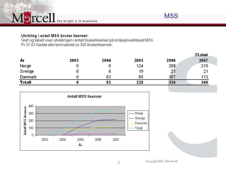Copyright 2006 - Mercell AS 8 MSS Utvikling i antall MSS bruker lisenser: Graf og tabell viser utviklingen i antall brukerlisenser på innkjøpsverktøyet MSS.