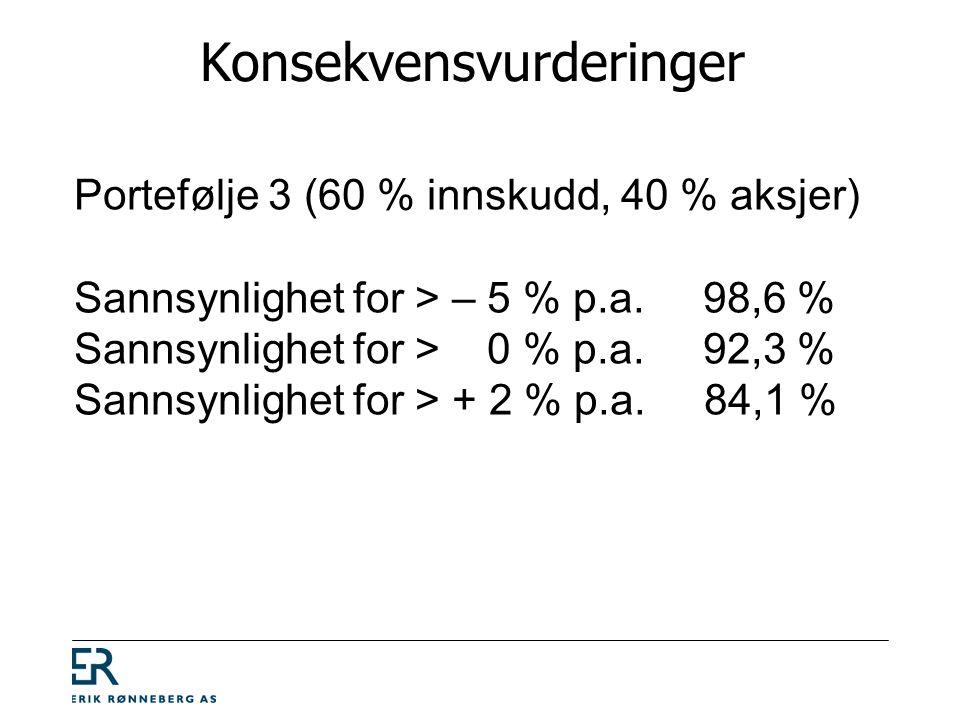 Konsekvensvurderinger Portefølje 3 (60 % innskudd, 40 % aksjer) Sannsynlighet for > – 5 % p.a.