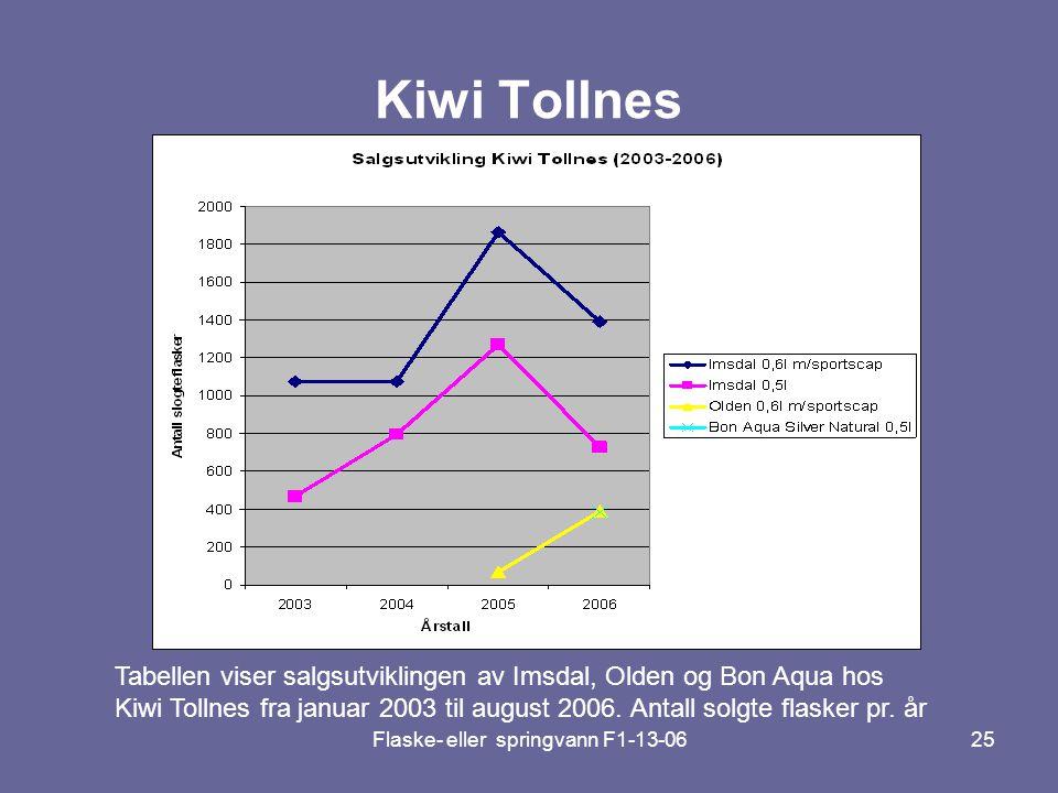 Flaske- eller springvann F1-13-0625 Kiwi Tollnes Tabellen viser salgsutviklingen av Imsdal, Olden og Bon Aqua hos Kiwi Tollnes fra januar 2003 til aug