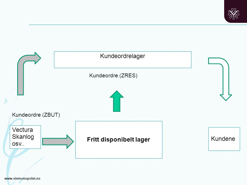 Kundeordre (ZRES) Kundeordre (ZBUT) Kundene Fritt disponibelt lager Vectura Skanlog osv.. Kundeordrelager