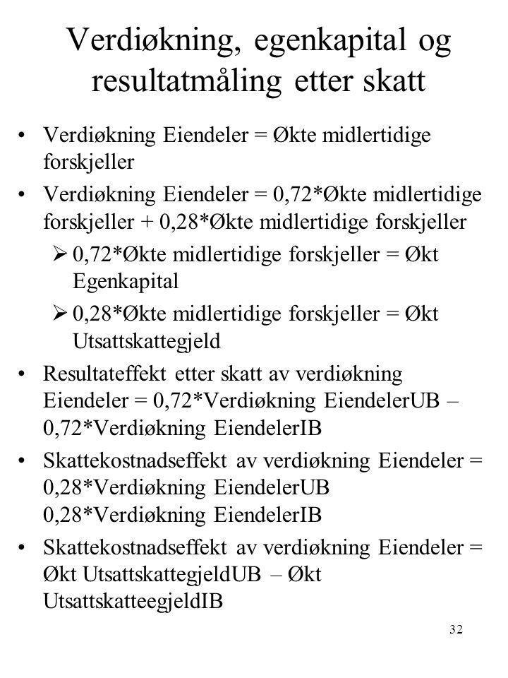 Verdiøkning, egenkapital og resultatmåling etter skatt •Verdiøkning Eiendeler = Økte midlertidige forskjeller •Verdiøkning Eiendeler = 0,72*Økte midle