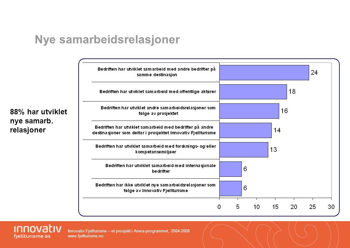 Innovativ Fjellturisme – et prosjekt i Arena-programmet, 2004-2008 www.fjellturisme.no Nye samarbeidsrelasjoner 88% har utviklet nye samarb. relasjone