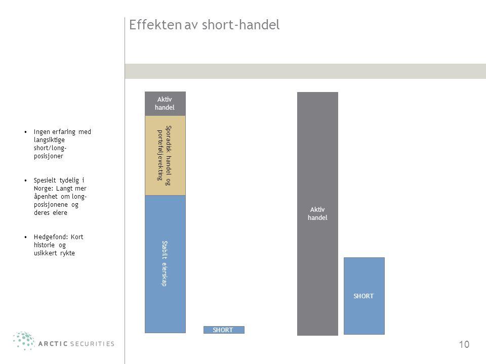 10 Effekten av short-handel Stabilt eierskap Aktiv handel Sporadisk handel og porteføljevekting SHORT Aktiv handel SHORT •Ingen erfaring med langsikti