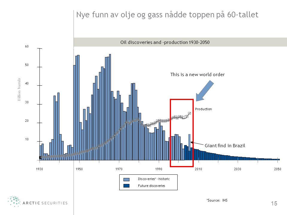 15 Nye funn av olje og gass nådde toppen på 60-tallet 193019501970199020102030 2050 10 20 30 40 50 60 Billion barrels *Source: IHS Discoveries* - hist