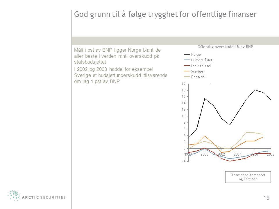 19 God grunn til å følge trygghet for offentlige finanser Målt i pst av BNP ligger Norge blant de aller beste i verden mht. overskudd på statsbudsjett