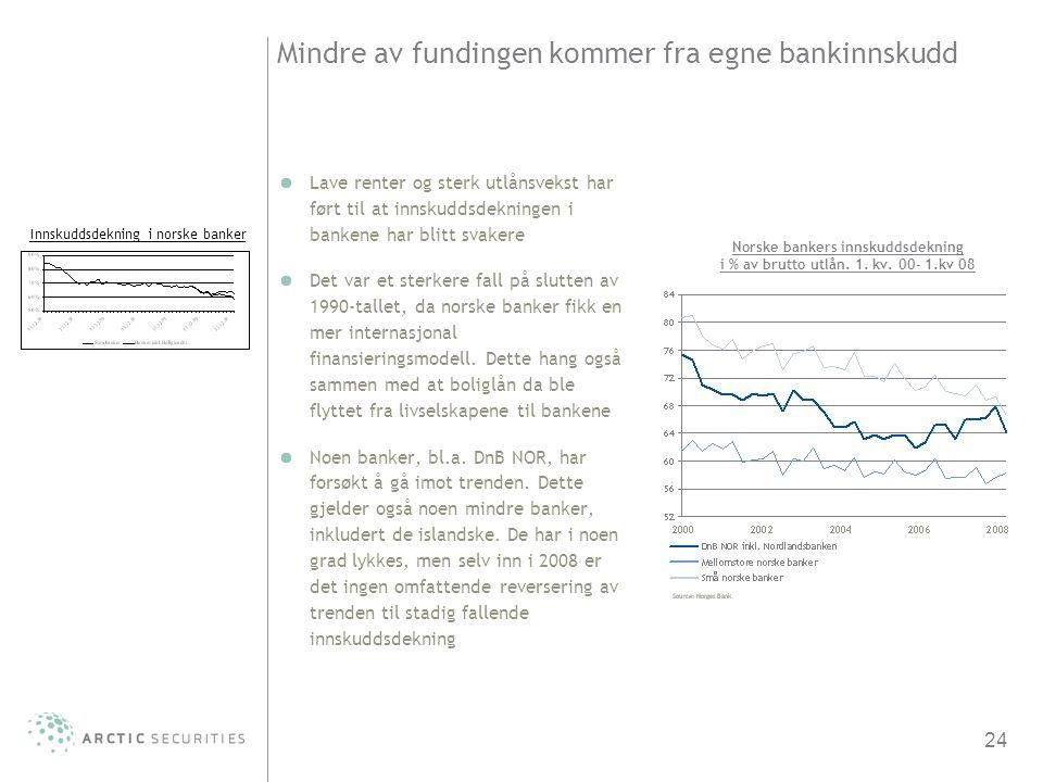 24 Mindre av fundingen kommer fra egne bankinnskudd Lave renter og sterk utlånsvekst har ført til at innskuddsdekningen i bankene har blitt svakere De