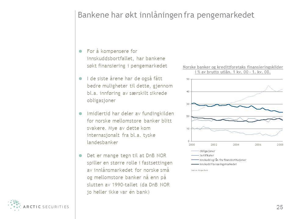 25 Bankene har økt innlåningen fra pengemarkedet For å kompensere for innskuddsbortfallet, har bankene søkt finansiering i pengemarkedet I de siste år