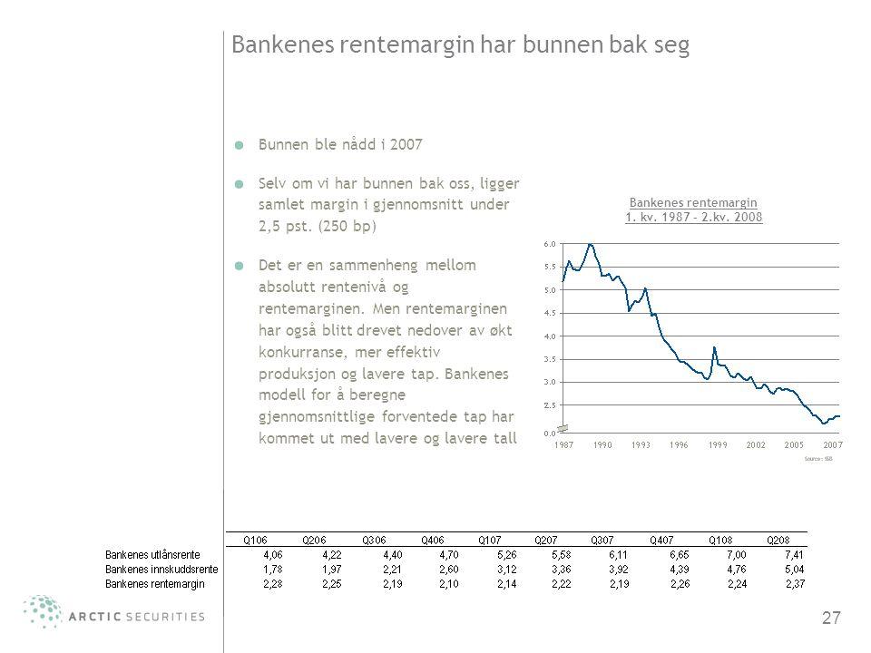 27 Bankenes rentemargin har bunnen bak seg Bunnen ble nådd i 2007 Selv om vi har bunnen bak oss, ligger samlet margin i gjennomsnitt under 2,5 pst. (2