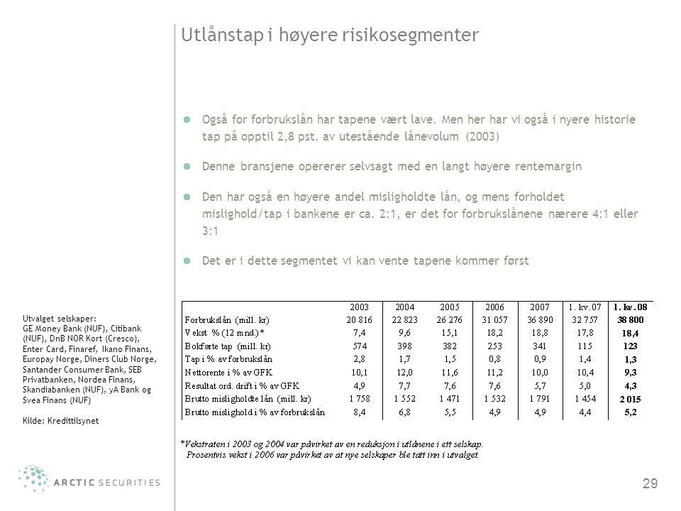 29 Utlånstap i høyere risikosegmenter Utvalget selskaper: GE Money Bank (NUF), Citibank (NUF), DnB NOR Kort (Cresco), Enter Card, Finaref, Ikano Finan