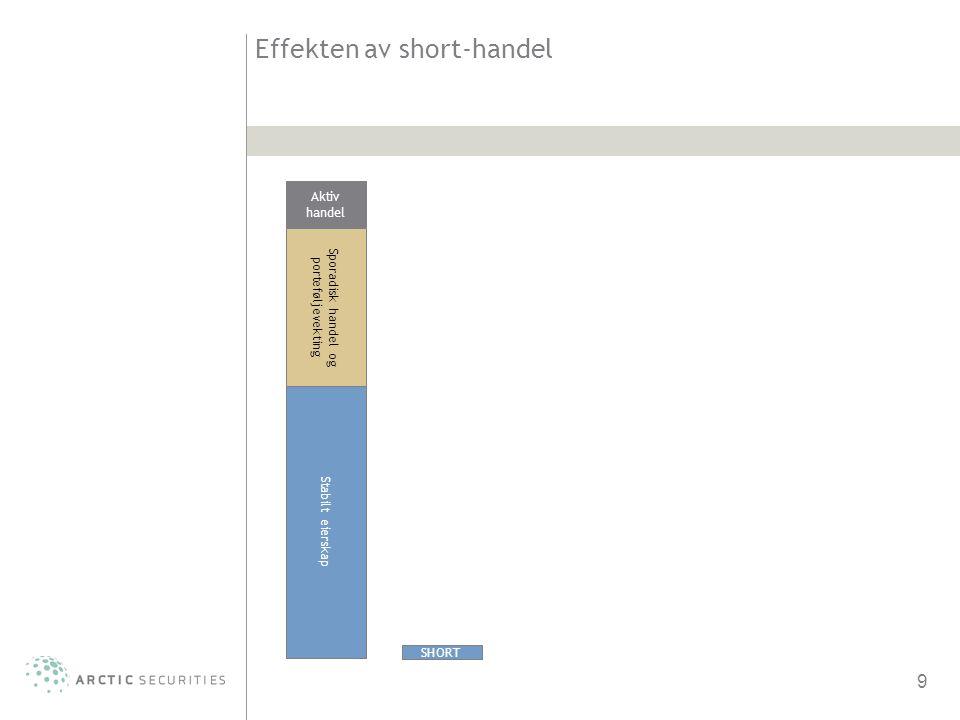 9 Effekten av short-handel Stabilt eierskap Aktiv handel Sporadisk handel og porteføljevekting SHORT