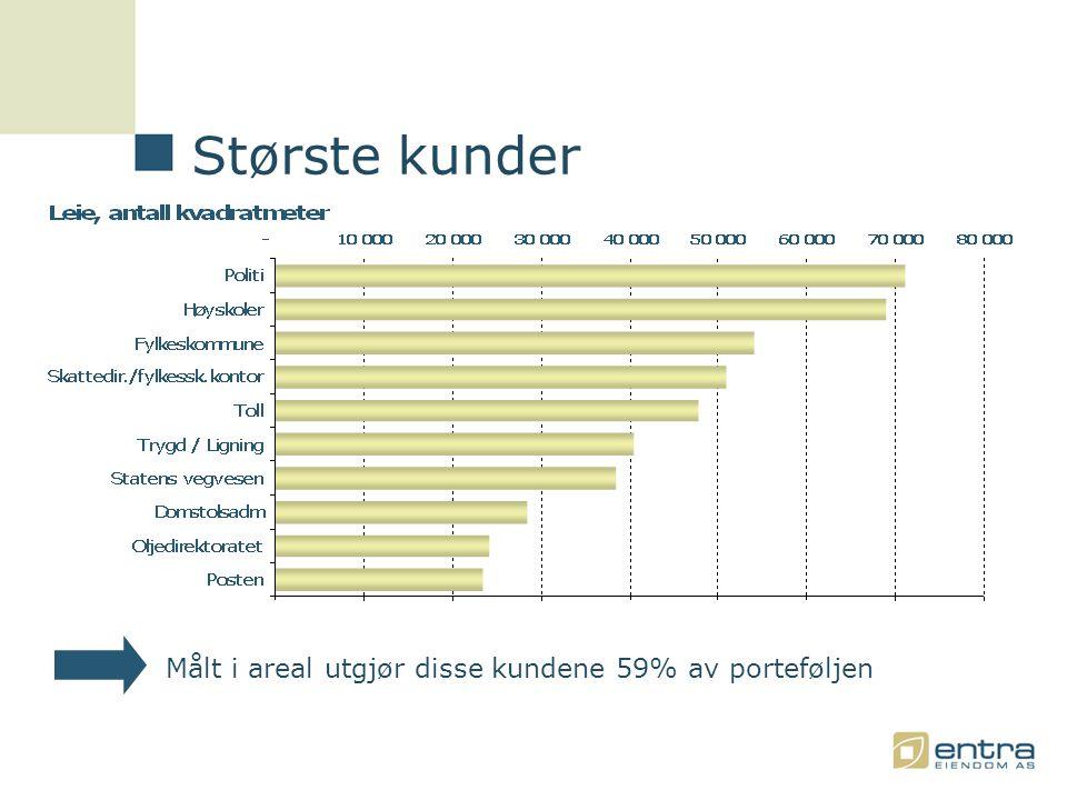 Målt i areal utgjør disse kundene 59% av porteføljen Største kunder
