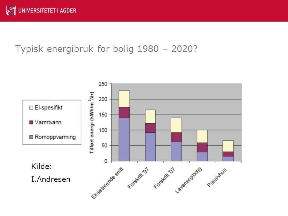 Typisk energibruk for bolig 1980 – 2020? Kilde: I.Andresen