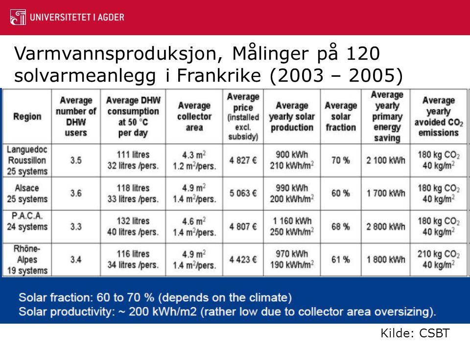 Varmvannsproduksjon, Målinger på 120 solvarmeanlegg i Frankrike (2003 – 2005) Kilde: CSBT