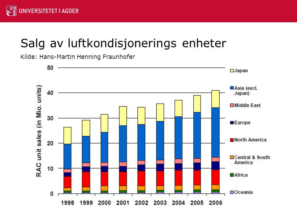 Salg av luftkondisjonerings enheter Kilde: Hans-Martin Henning Fraunhofer