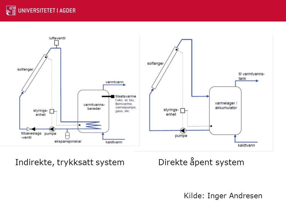 Indirekte, trykksatt system Direkte åpent system Kilde: Inger Andresen