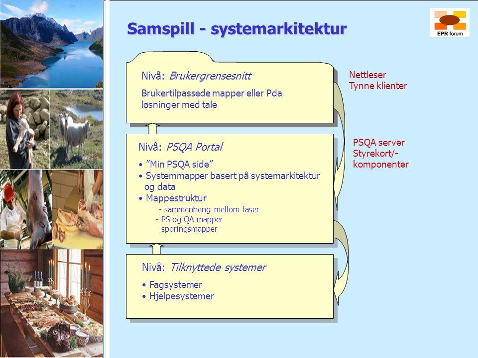 Samspill - systemarkitektur Nivå: Brukergrensesnitt Brukertilpassede mapper eller Pda løsninger med tale Nivå: Brukergrensesnitt Brukertilpassede mapp