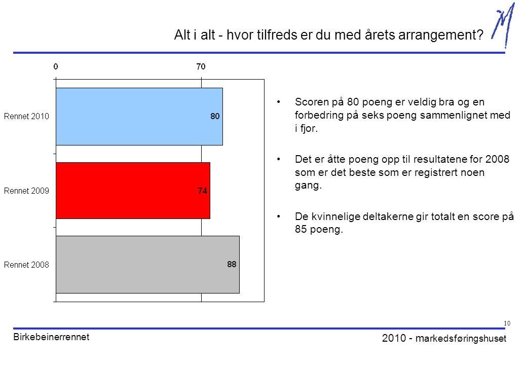 2010 - m arkedsføringshuset Birkebeinerrennet 10 Alt i alt - hvor tilfreds er du med årets arrangement.