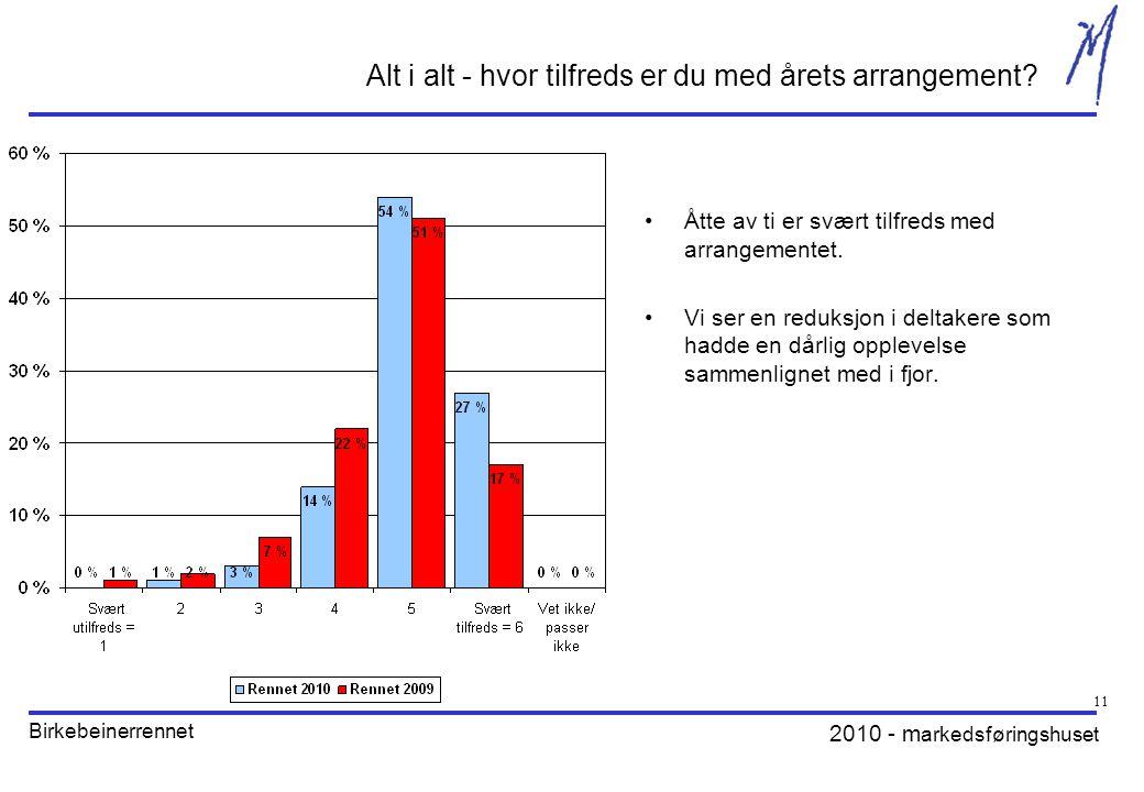 2010 - m arkedsføringshuset Birkebeinerrennet 11 Alt i alt - hvor tilfreds er du med årets arrangement.