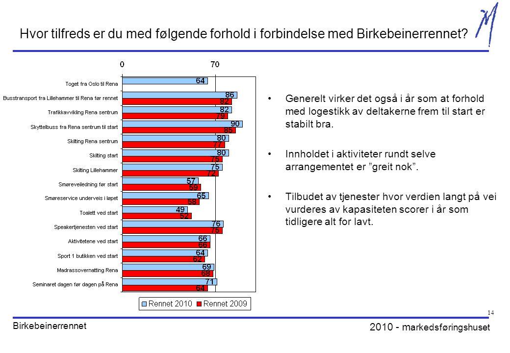 2010 - m arkedsføringshuset Birkebeinerrennet 14 Hvor tilfreds er du med følgende forhold i forbindelse med Birkebeinerrennet.