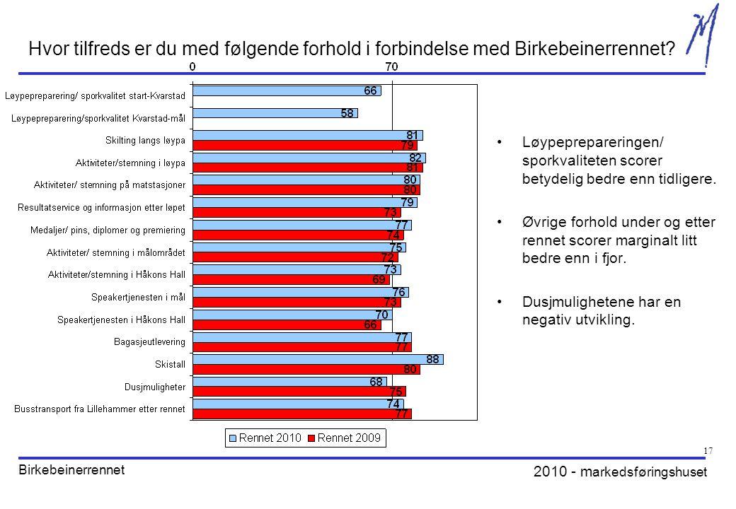 2010 - m arkedsføringshuset Birkebeinerrennet 17 Hvor tilfreds er du med følgende forhold i forbindelse med Birkebeinerrennet.