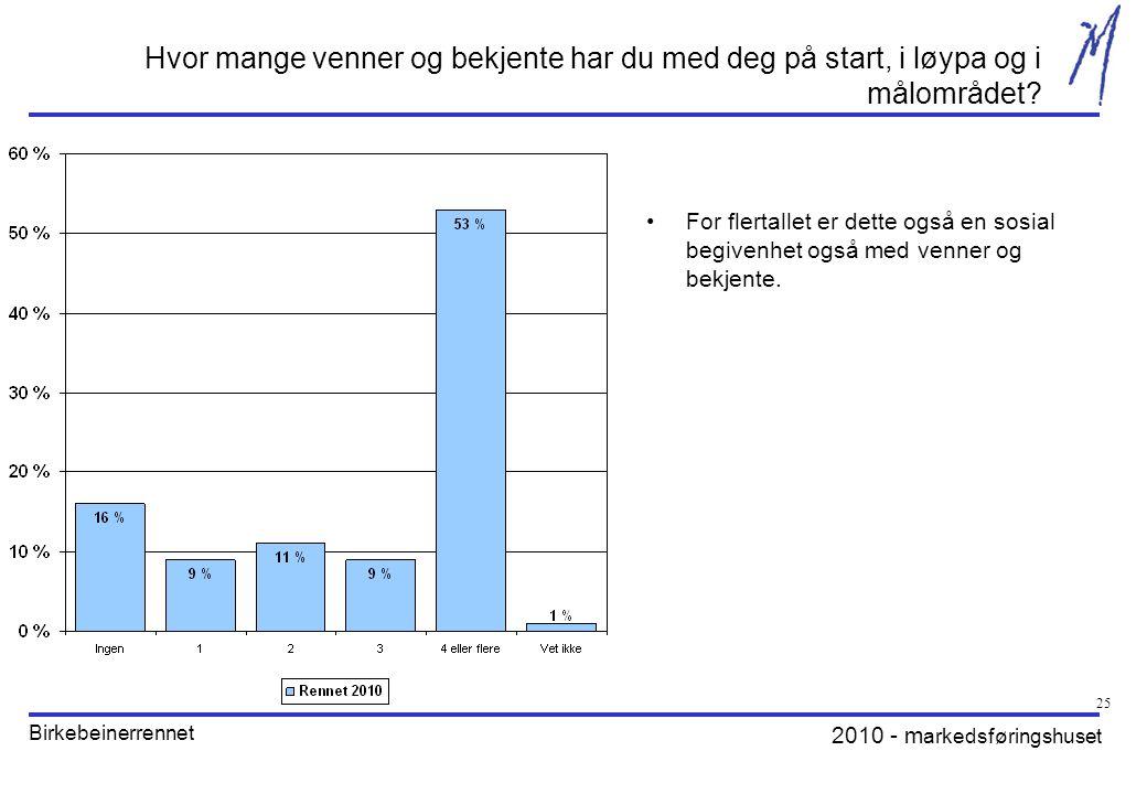 2010 - m arkedsføringshuset Birkebeinerrennet 25 Hvor mange venner og bekjente har du med deg på start, i løypa og i målområdet.