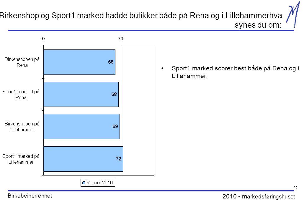 2010 - m arkedsføringshuset Birkebeinerrennet 27 Birkenshop og Sport1 marked hadde butikker både på Rena og i Lillehammerhva synes du om: •Sport1 marked scorer best både på Rena og i Lillehammer.