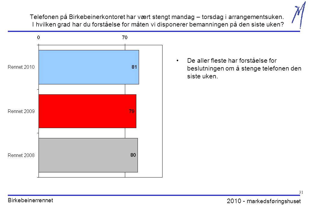 2010 - m arkedsføringshuset Birkebeinerrennet 31 Telefonen på Birkebeinerkontoret har vært stengt mandag – torsdag i arrangementsuken.