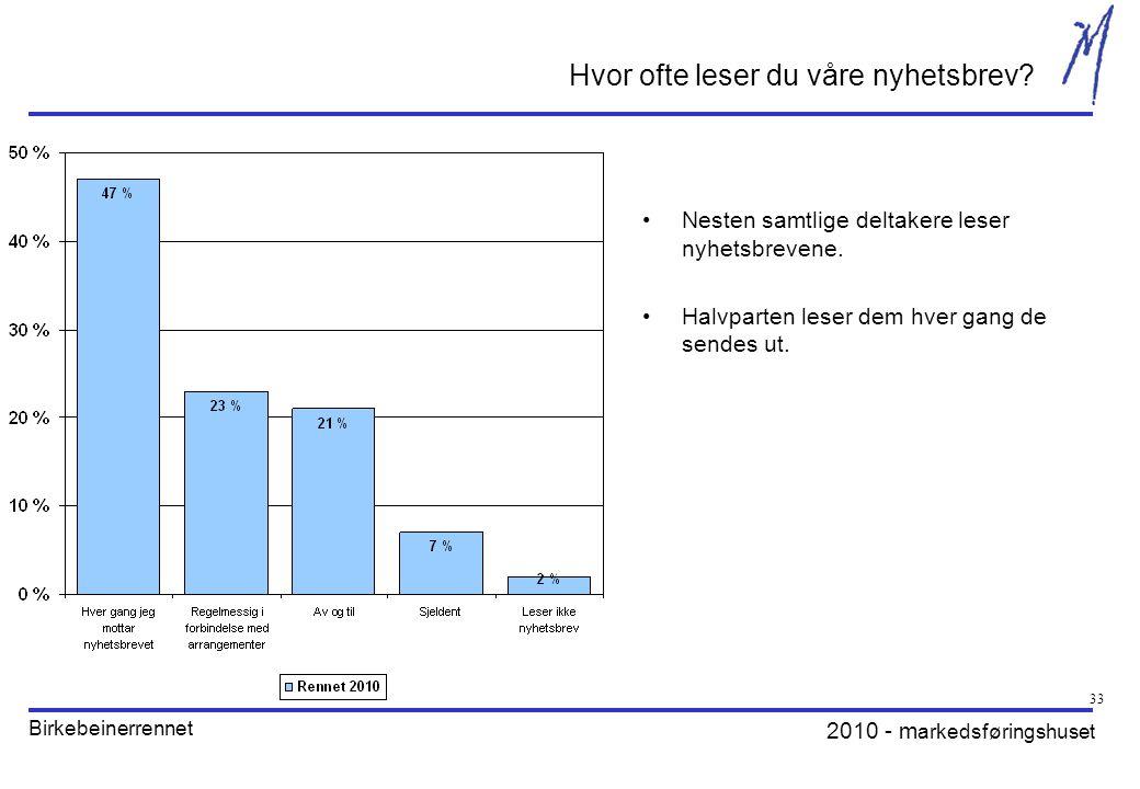 2010 - m arkedsføringshuset Birkebeinerrennet 33 Hvor ofte leser du våre nyhetsbrev.