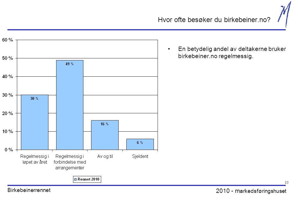 2010 - m arkedsføringshuset Birkebeinerrennet 35 Hvor ofte besøker du birkebeiner.no.