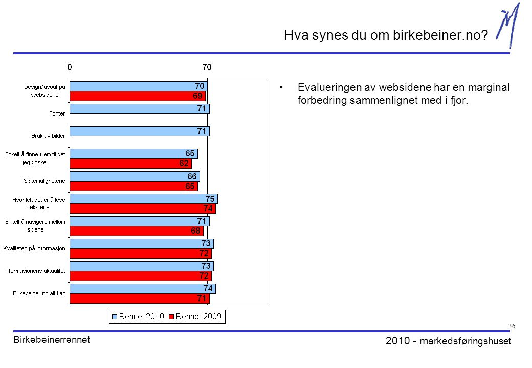 2010 - m arkedsføringshuset Birkebeinerrennet 36 Hva synes du om birkebeiner.no.